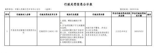 平昌农科村镇银行四项违规收31.8万元罚单