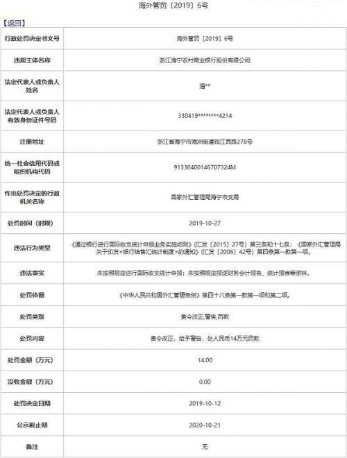 浙江海宁农商行两宗违法遭罚 未按规定报送统计报表