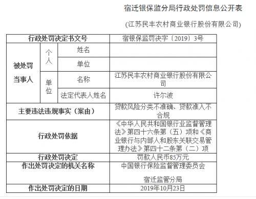 江苏民丰农商银行领4张罚单被罚85万:贷款准入不合规