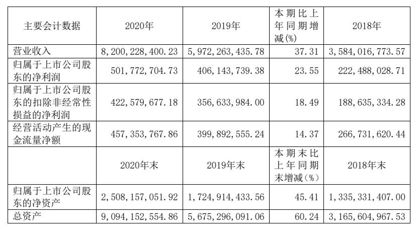 三棵树发布2020年报 营收同比增长37.31%