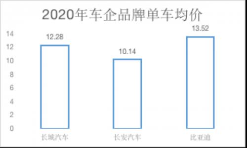 畅销车型加持市场认可度提升 比亚迪单车均价领衔破10万