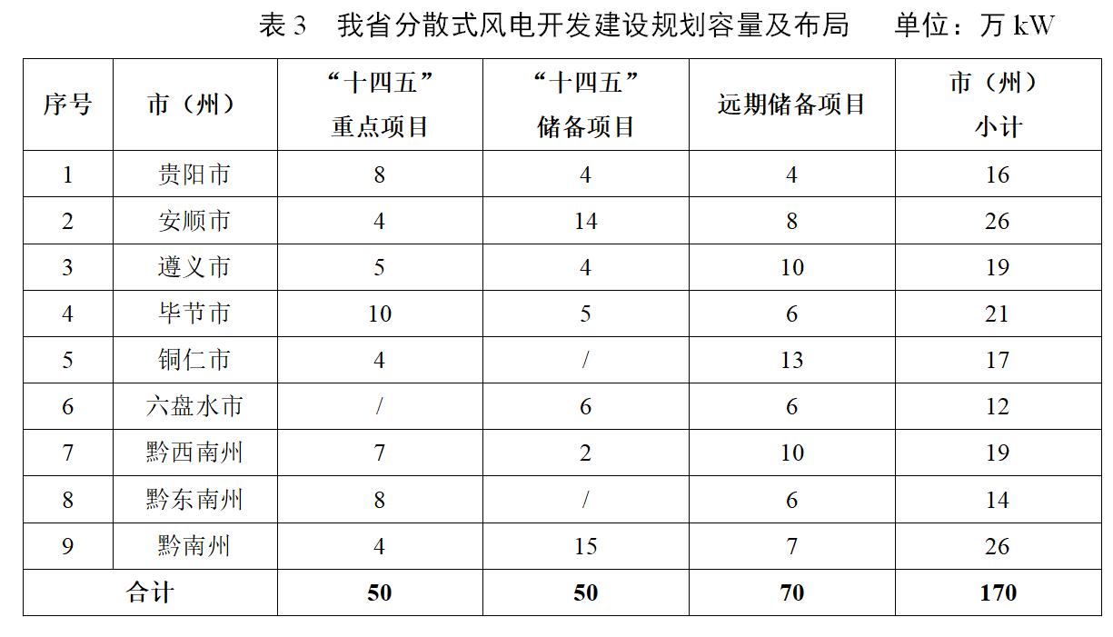 """《贵州印发""""十四五""""分散式风电开发规划,建设规模达170万千瓦》"""