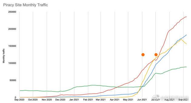 谷歌搜索算法调整加剧盗版图书网站流量
